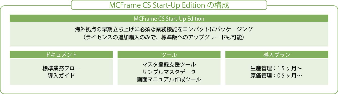 Functional Overview of MCFrame